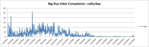 big-run-odor-complaints