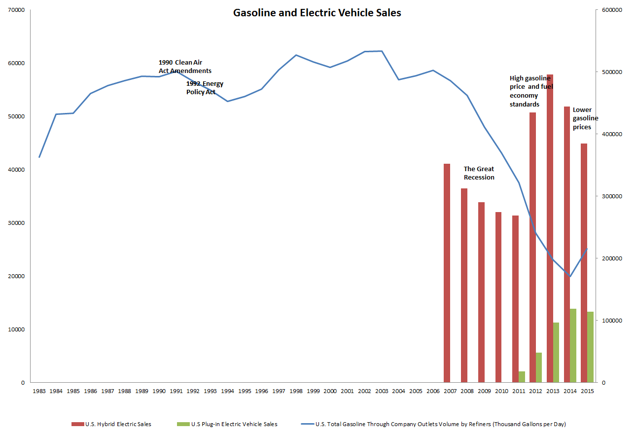 Gasoline and Electric Vehicle Sales.jpg