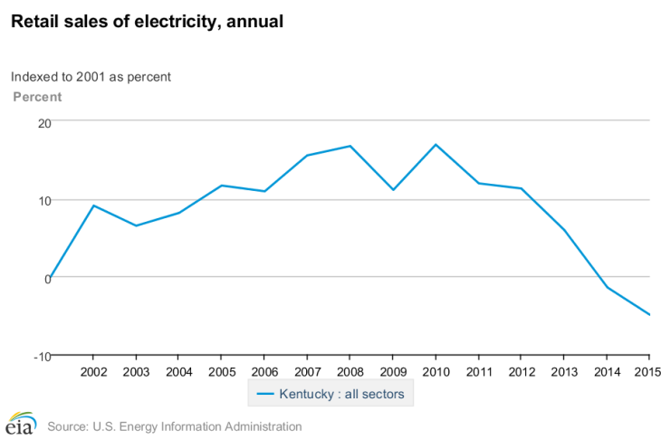 Retail_sales_of_electricity%2C_annual (2).png